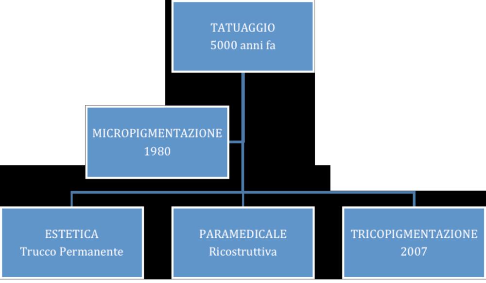 tricopigmentazione, micropigmentazione e tatuaggio